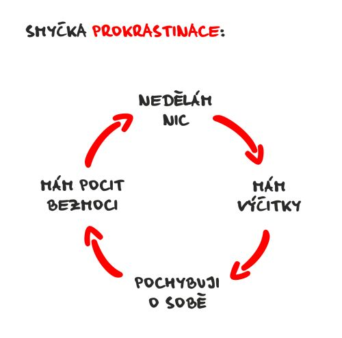 prokrastinační smyčka